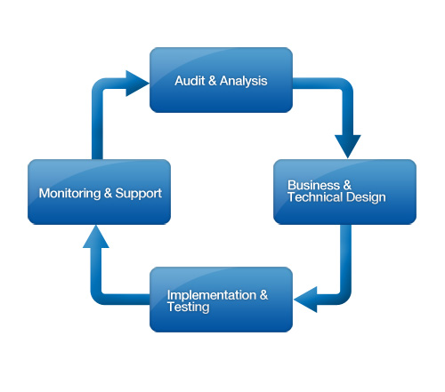Integration In Business Plan